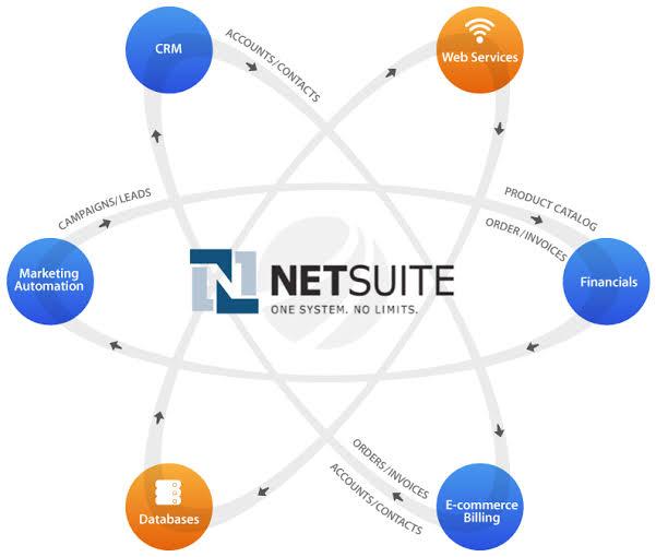 NetSuite's